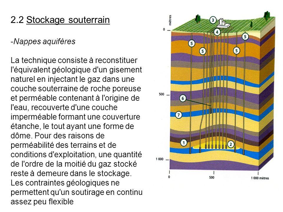 2.2 Stockage souterrain Nappes aquifères