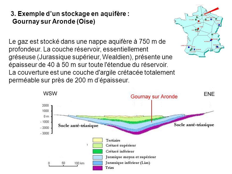3. Exemple d'un stockage en aquifère :