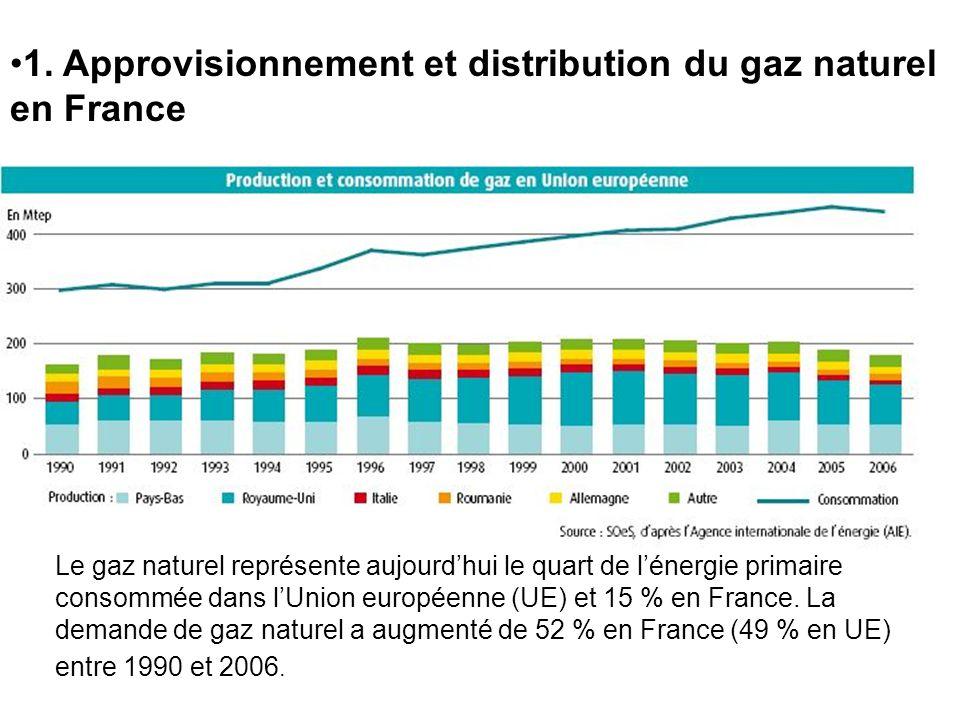 1. Approvisionnement et distribution du gaz naturel en France
