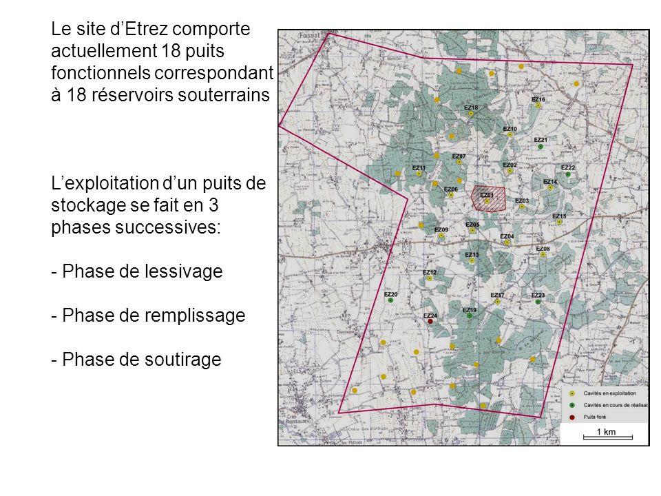 Le site d'Etrez comporte actuellement 18 puits fonctionnels correspondant à 18 réservoirs souterrains