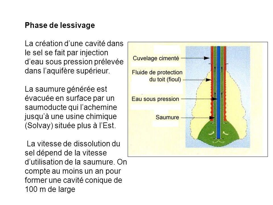 Phase de lessivage La création d'une cavité dans le sel se fait par injection d'eau sous pression prélevée dans l'aquifère supérieur.