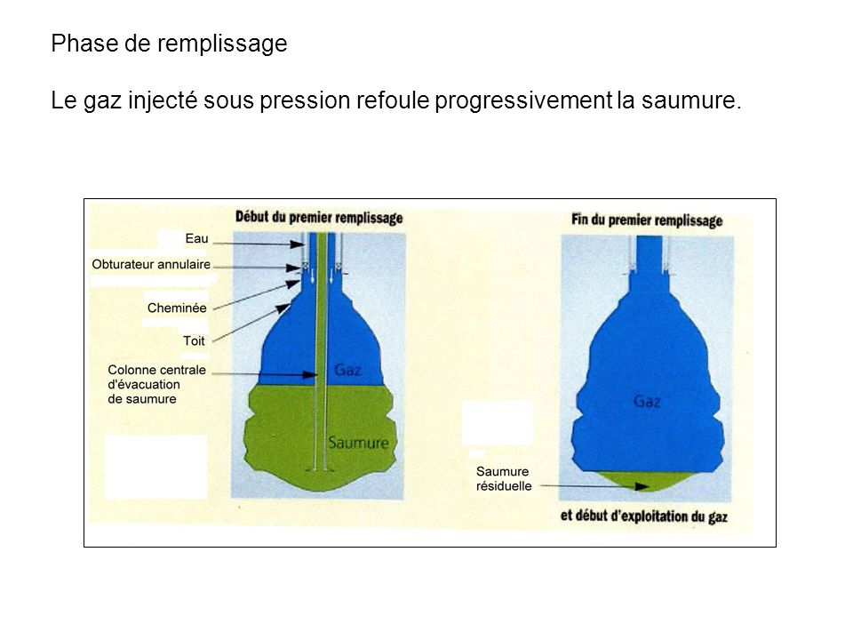Phase de remplissage Le gaz injecté sous pression refoule progressivement la saumure.