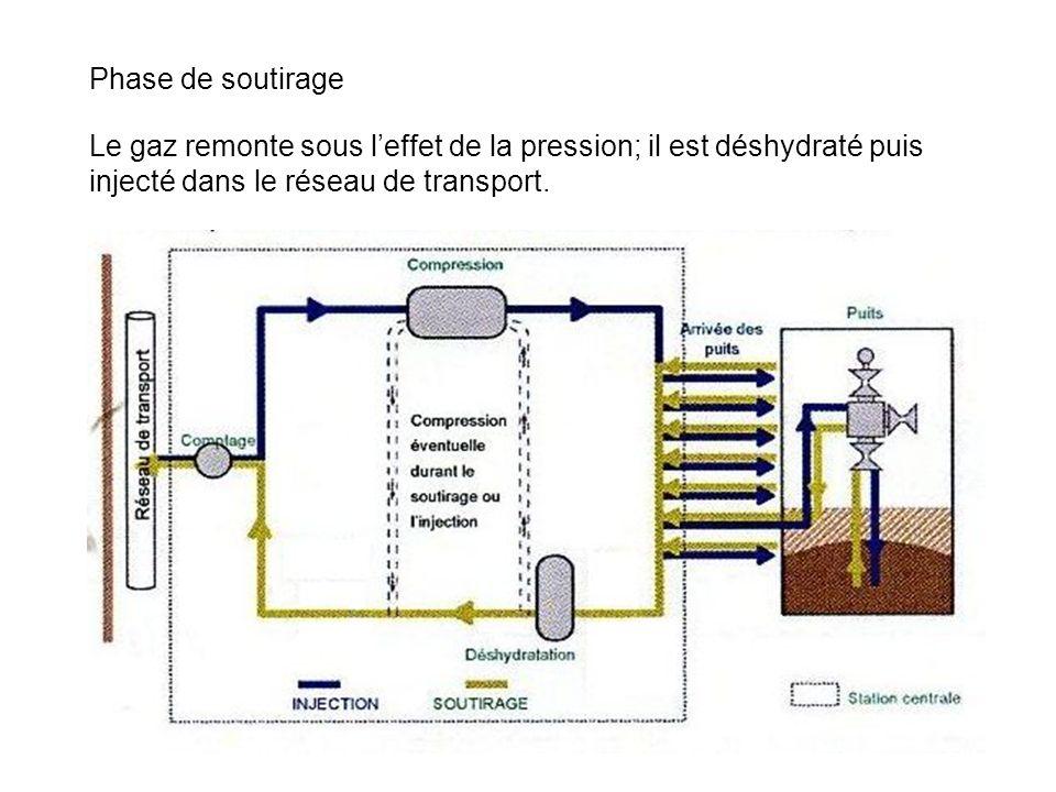 Phase de soutirage Le gaz remonte sous l'effet de la pression; il est déshydraté puis injecté dans le réseau de transport.