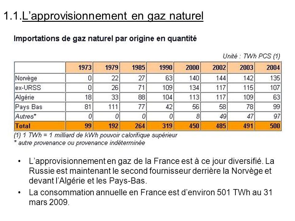 1.1.L'approvisionnement en gaz naturel