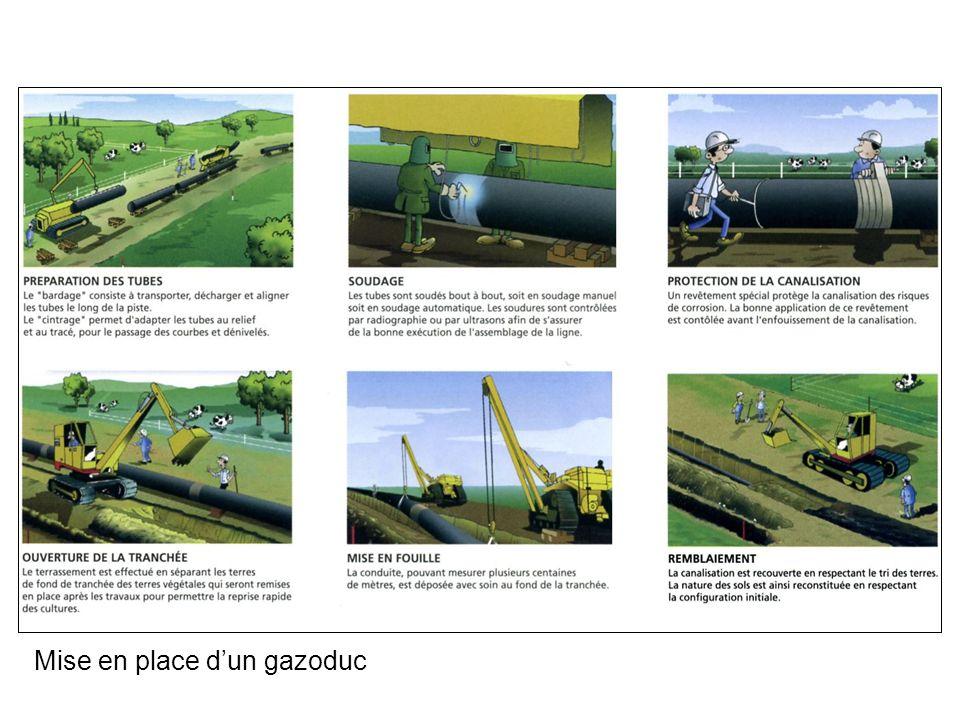 Mise en place d'un gazoduc