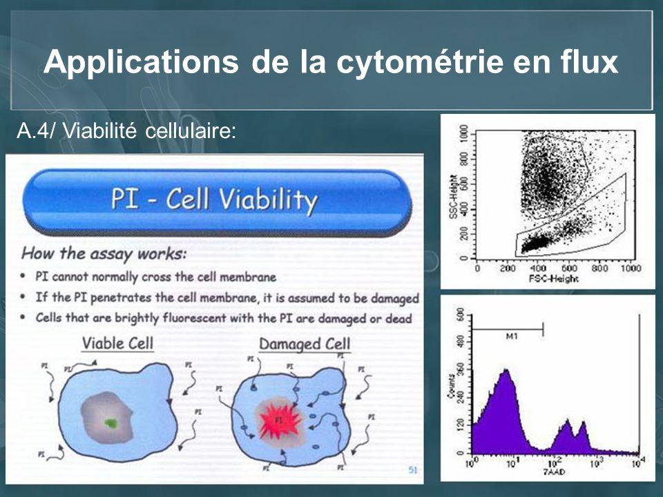 Applications de la cytométrie en flux