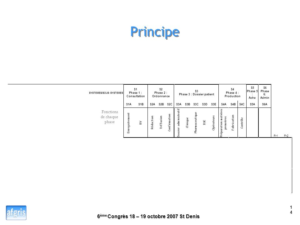 Principe Fonctions de chaque phase SYSTEMES/SOUS - SYSTEMES S1