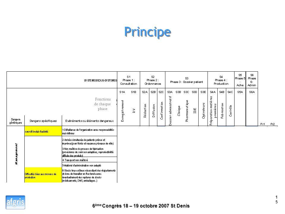Principe Fonctions de chaque phase