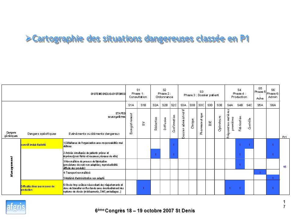Cartographie des situations dangereuses classée en P1