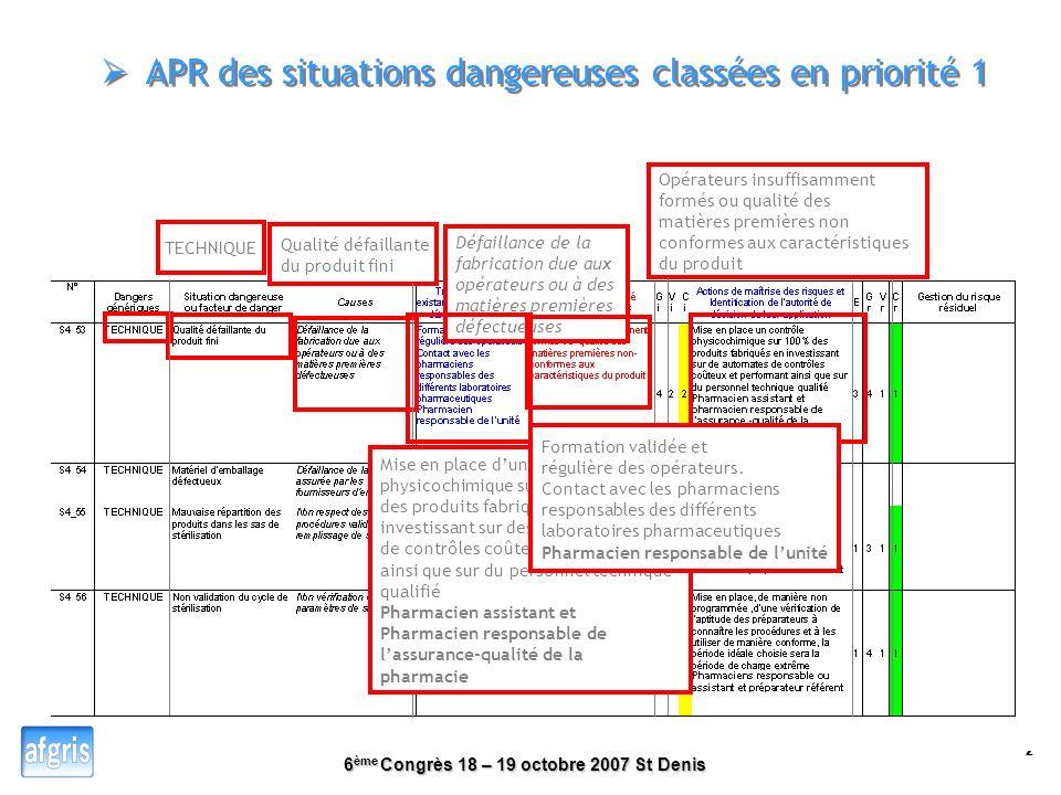 APR des situations dangereuses classées en priorité 1