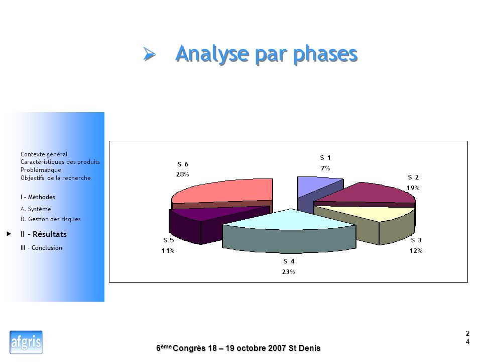 Analyse par phases  II - Résultats Contexte général