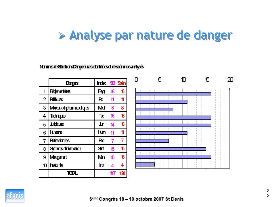 Analyse par nature de danger
