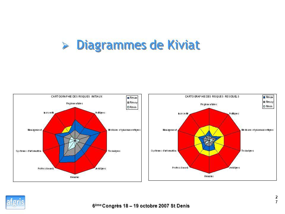 Diagrammes de Kiviat