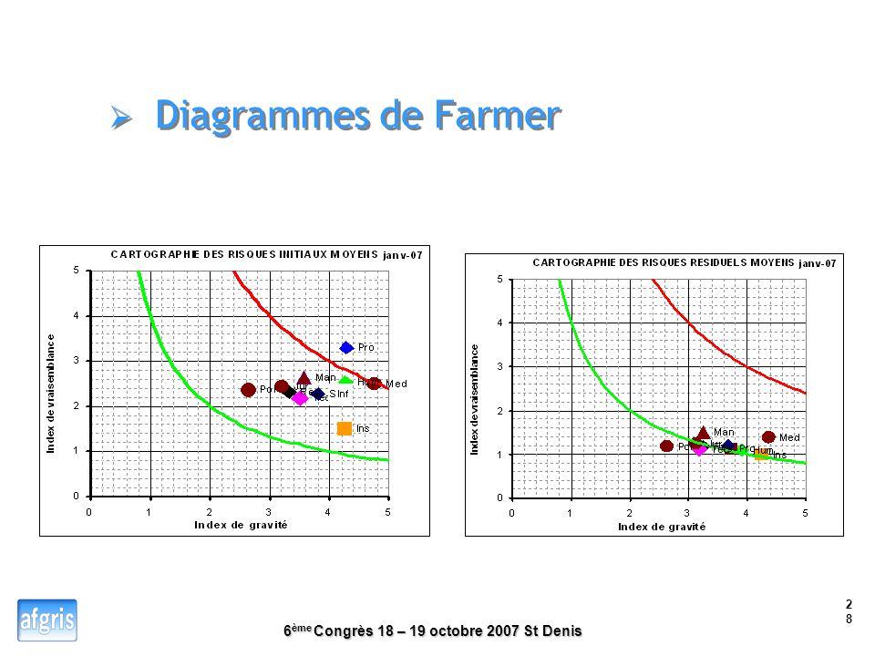 Diagrammes de Farmer Le diagramme de Farmer donne une vision en terme de gravité et de vraisemblance.