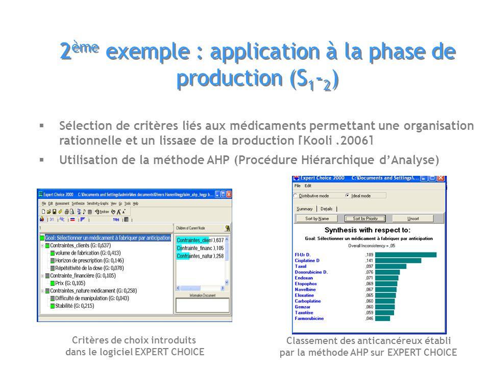 2ème exemple : application à la phase de production (S1-2)