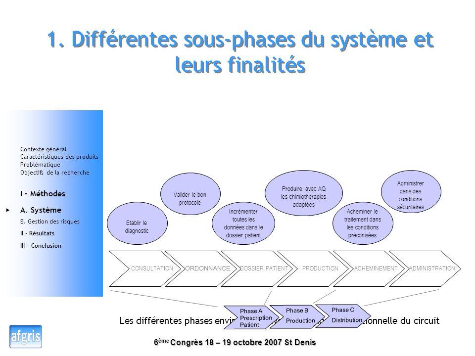 1. Différentes sous-phases du système et leurs finalités
