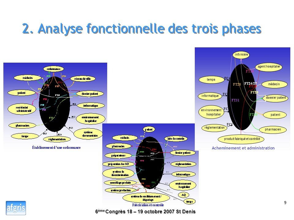 2. Analyse fonctionnelle des trois phases