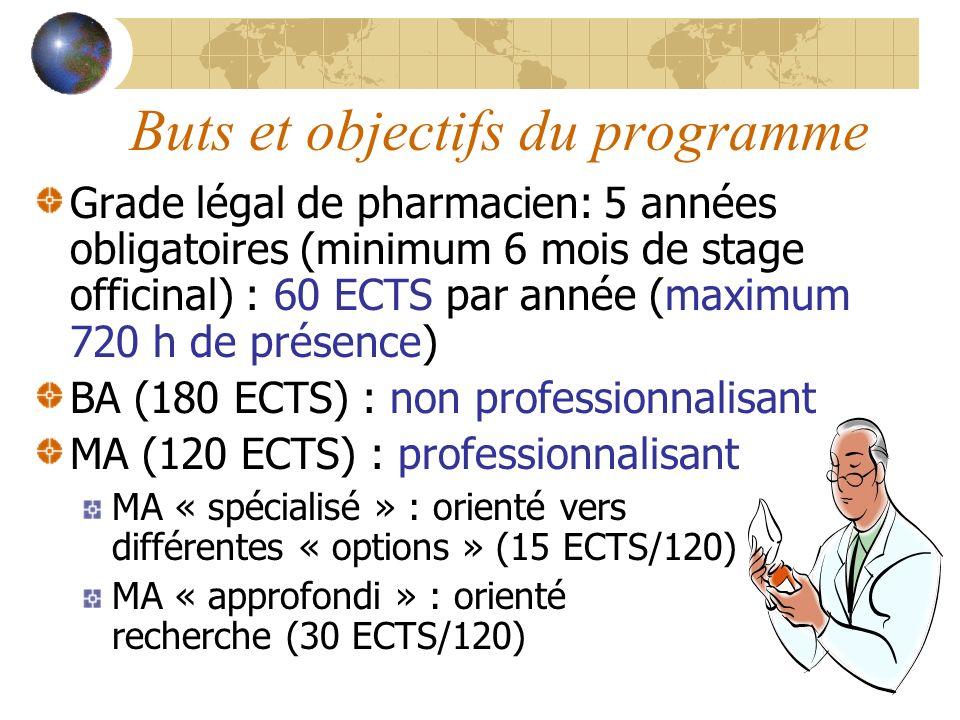 Buts et objectifs du programme