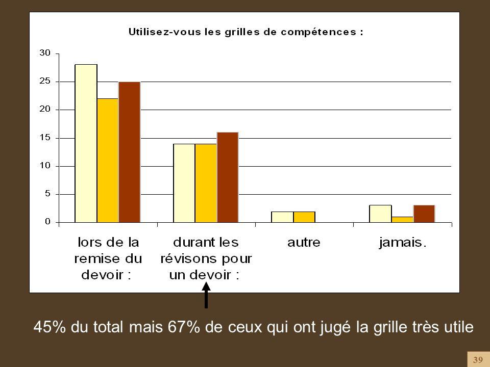 45% du total mais 67% de ceux qui ont jugé la grille très utile