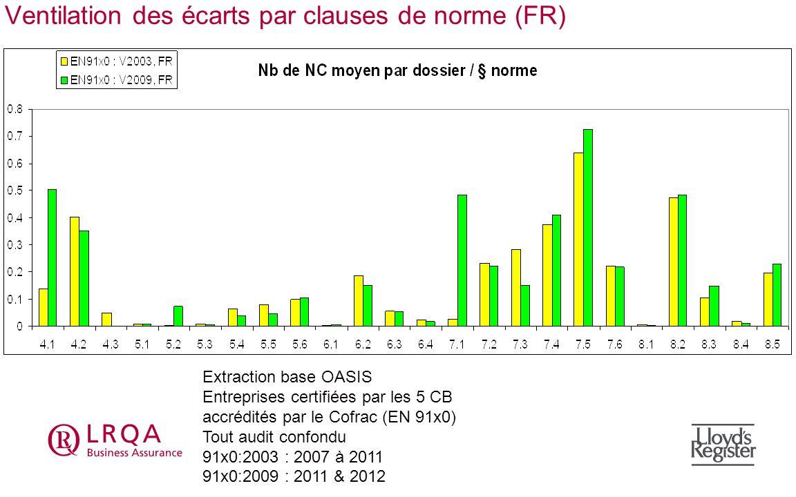 Ventilation des écarts par clauses de norme (FR)
