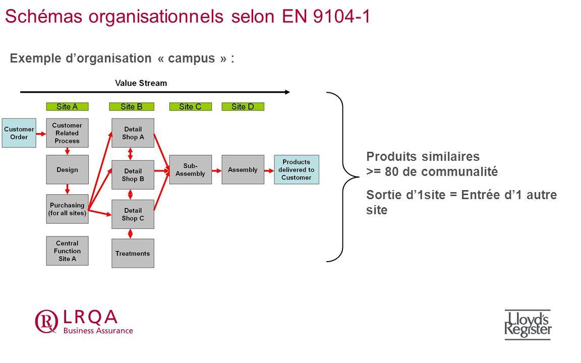 Schémas organisationnels selon EN 9104-1