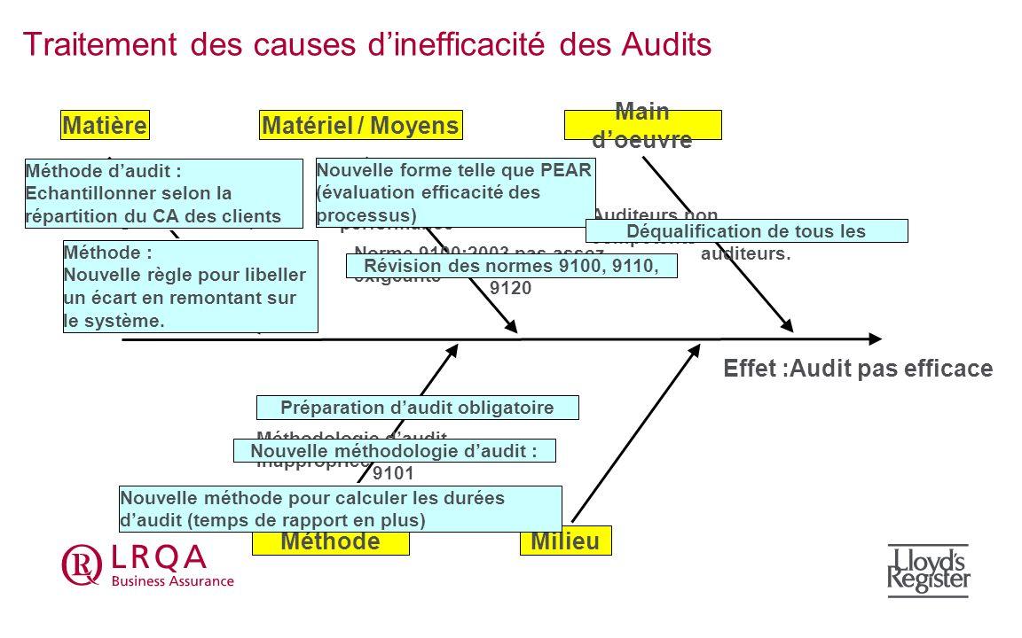 Traitement des causes d'inefficacité des Audits