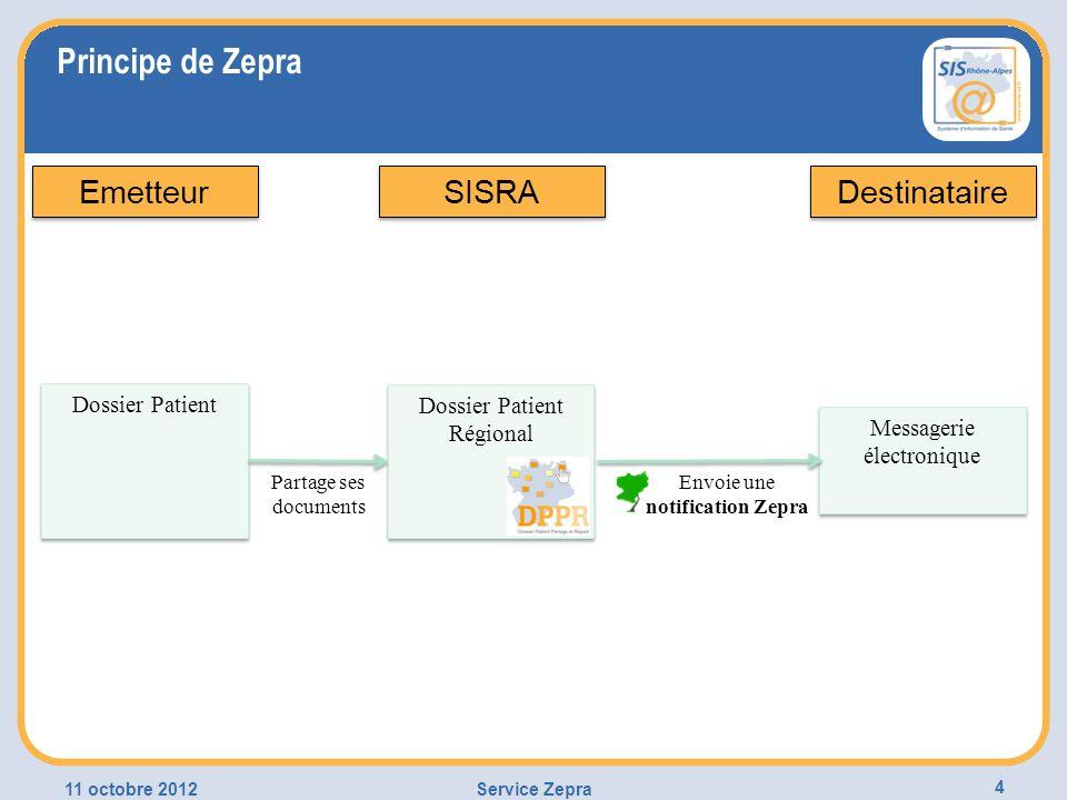 Principe de Zepra Emetteur SISRA Destinataire Dossier Patient