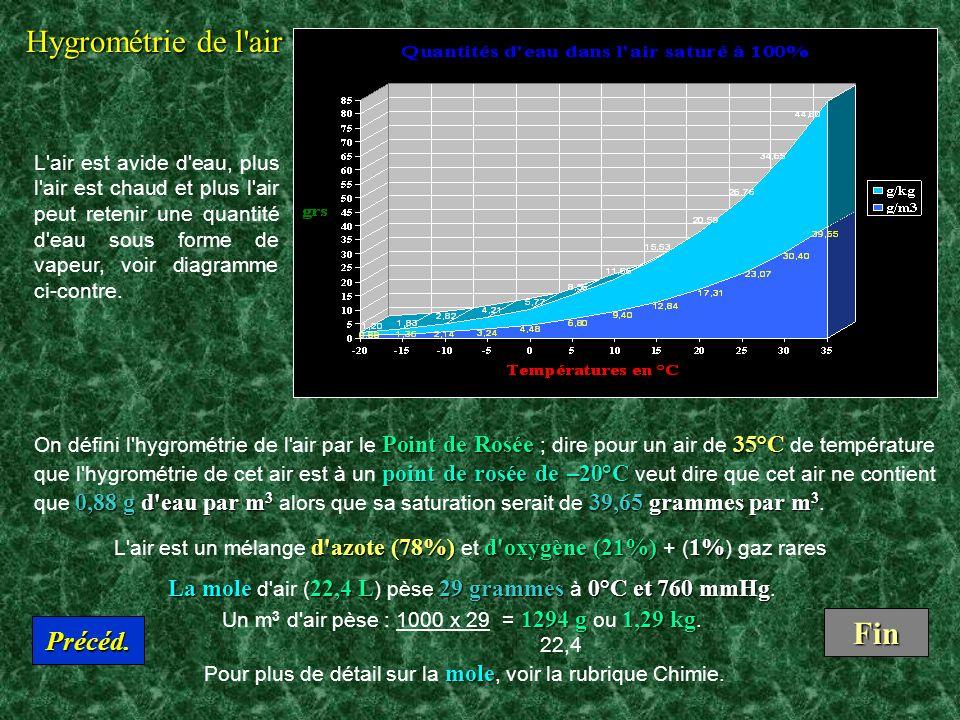 Hygrométrie de l air Fin Précéd.