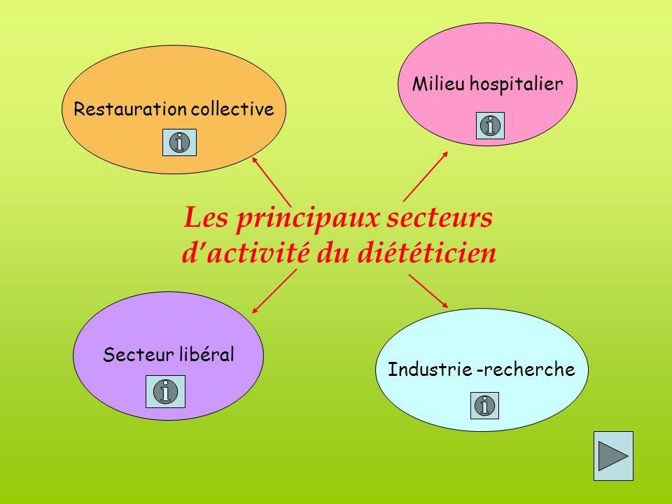 Les principaux secteurs d'activité du diététicien