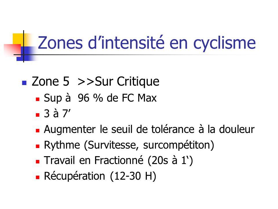 Zones d'intensité en cyclisme