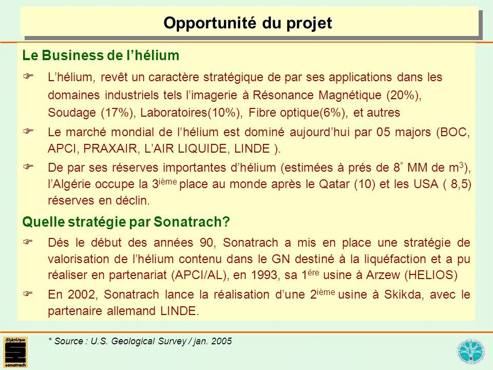 Opportunité du projet Le Business de l'hélium