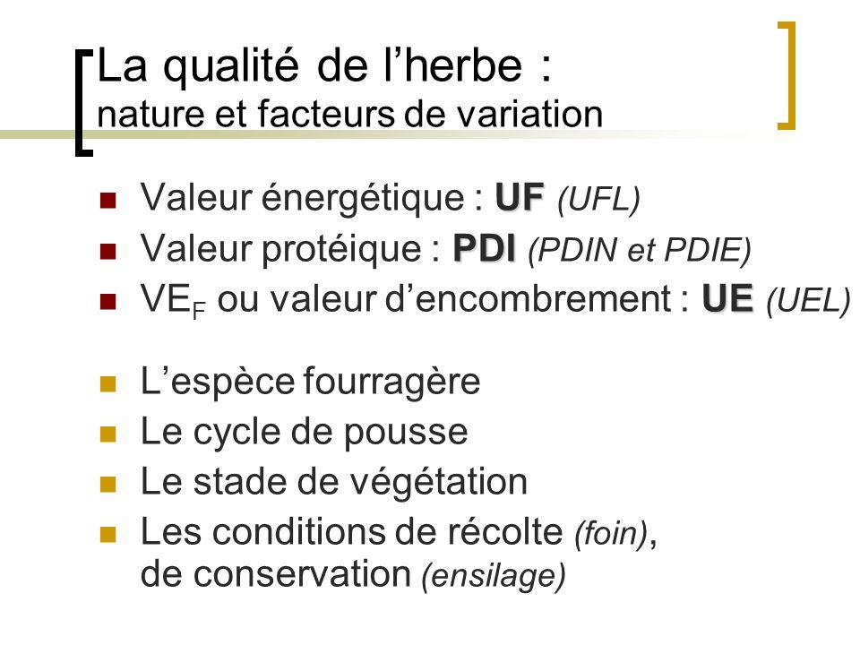 La qualité de l'herbe : nature et facteurs de variation