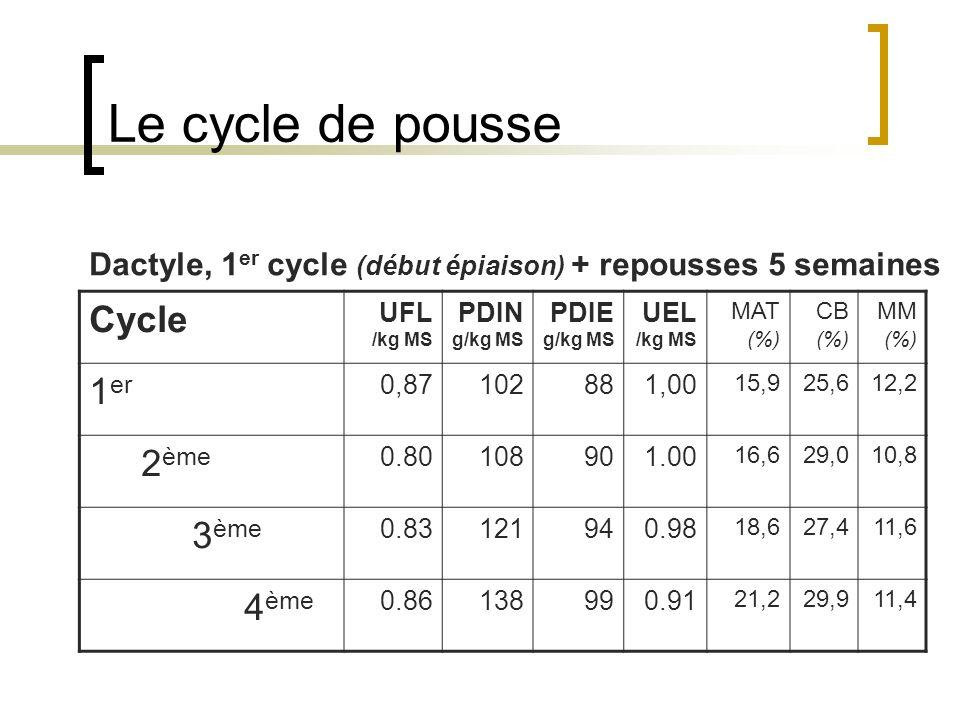 Le cycle de pousse Cycle 1er 2ème 3ème 4ème