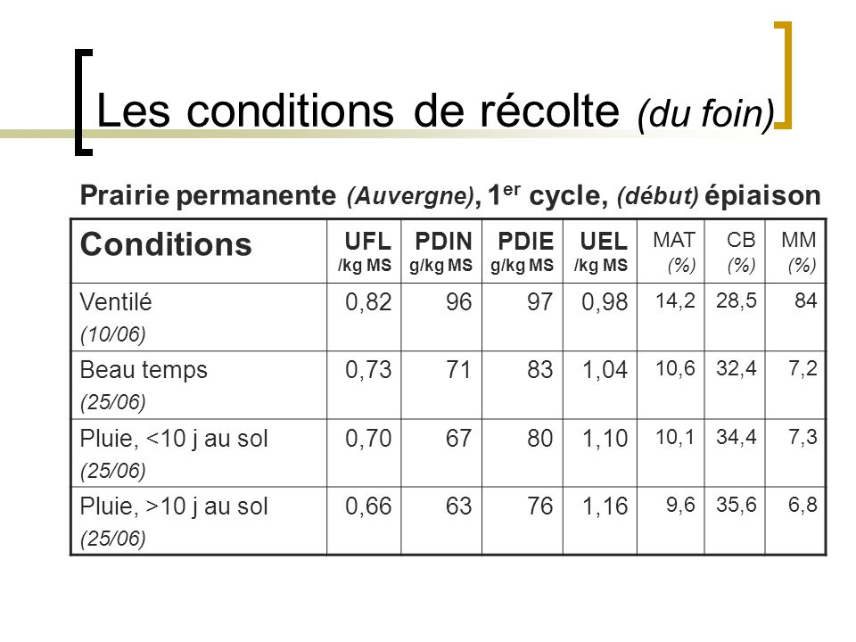 Les conditions de récolte (du foin)