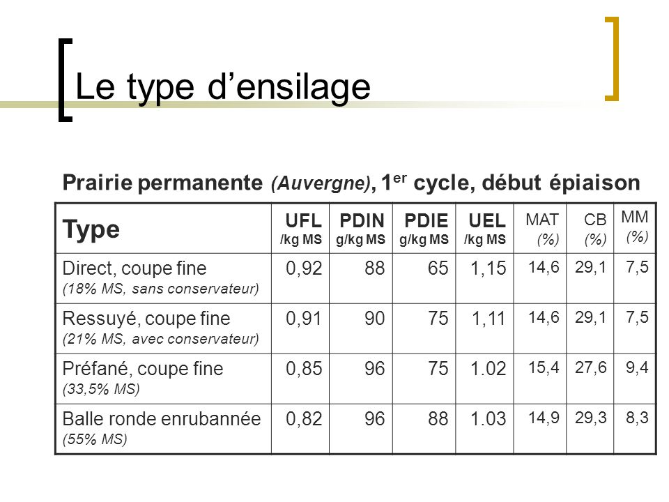 Le type d'ensilage Type