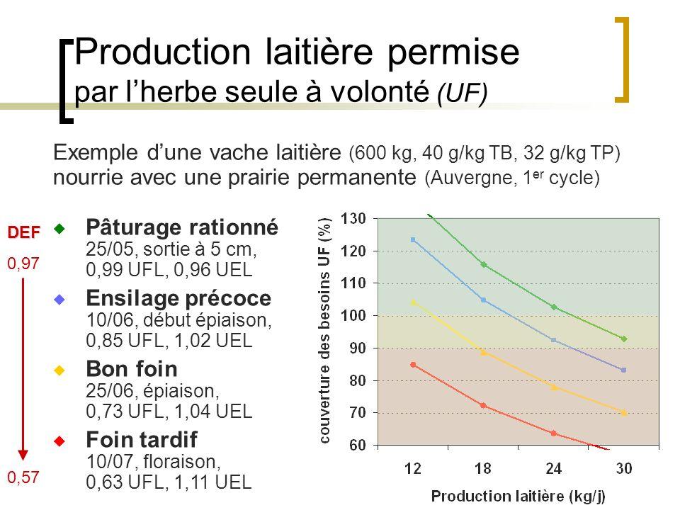 Production laitière permise par l'herbe seule à volonté (UF)