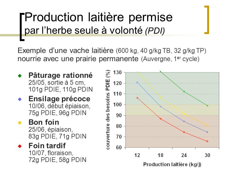 Production laitière permise par l'herbe seule à volonté (PDI)