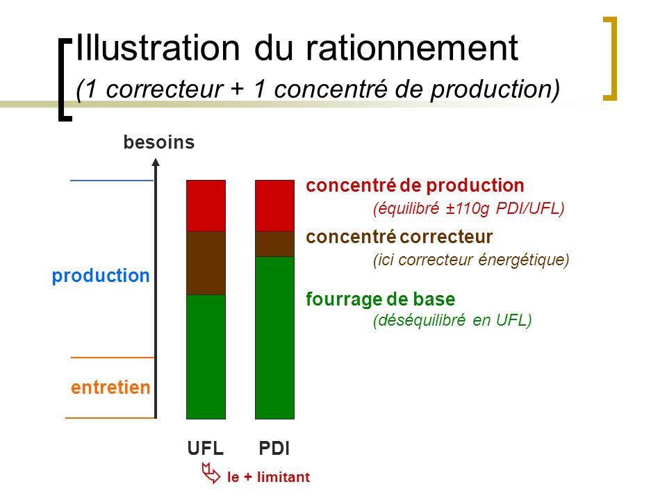 Illustration du rationnement (1 correcteur + 1 concentré de production)
