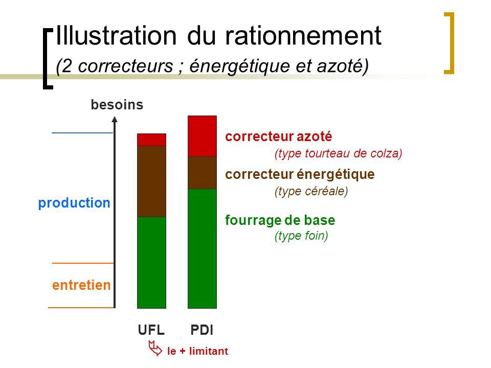 Illustration du rationnement (2 correcteurs ; énergétique et azoté)