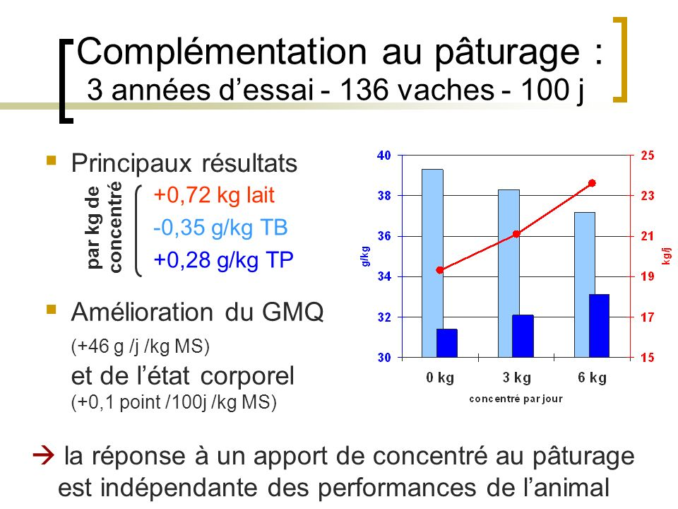Complémentation au pâturage : 3 années d'essai - 136 vaches - 100 j