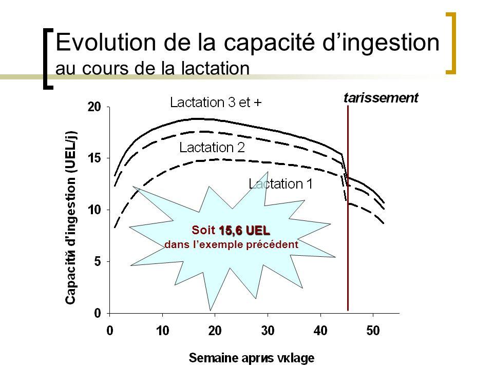 Evolution de la capacité d'ingestion au cours de la lactation