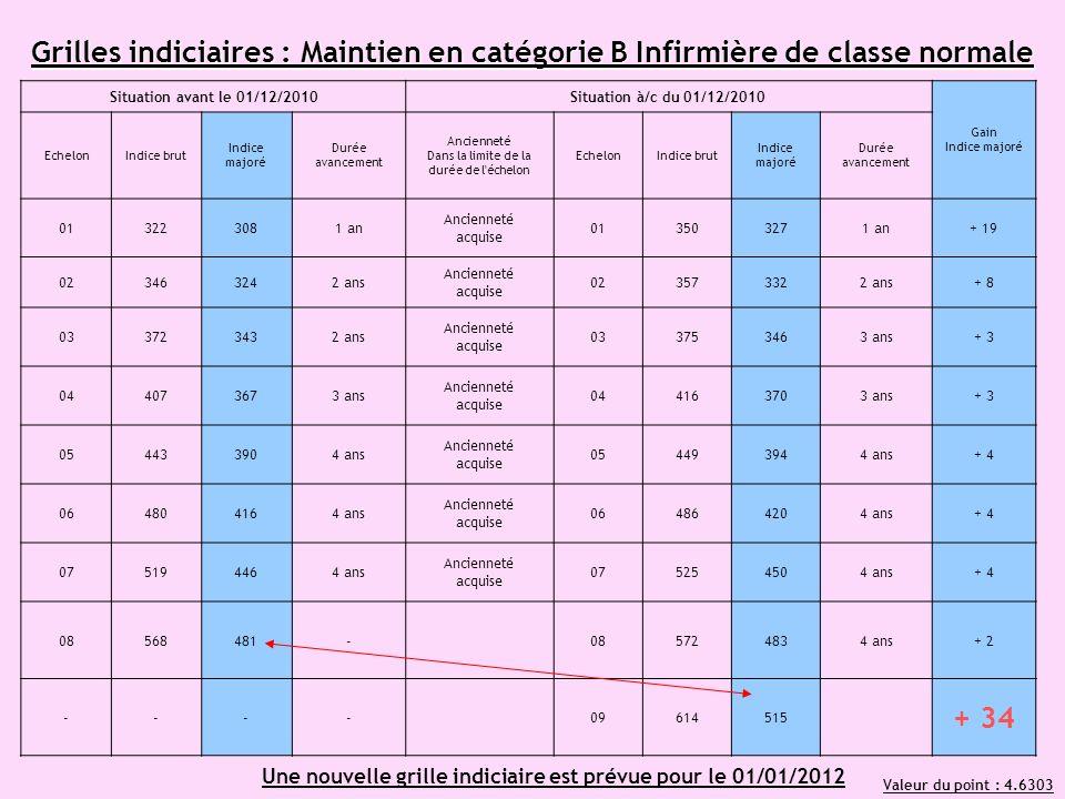 Une nouvelle grille indiciaire est prévue pour le 01/01/2012