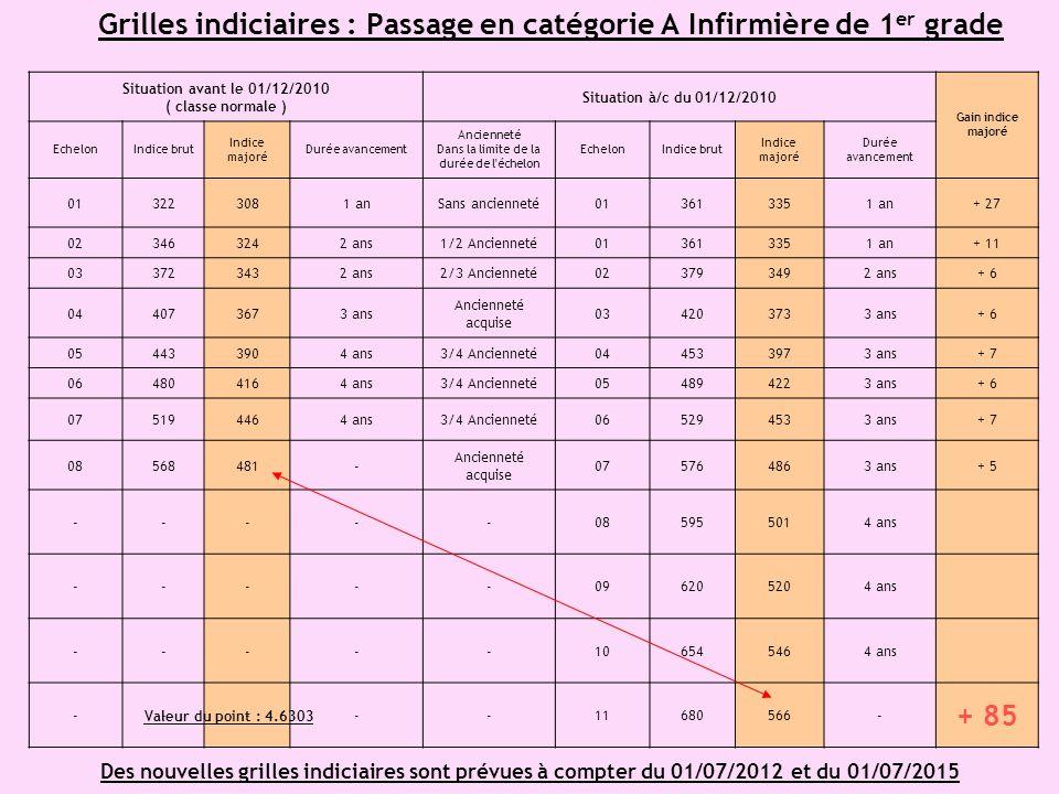 Grilles indiciaires : Passage en catégorie A Infirmière de 1er grade