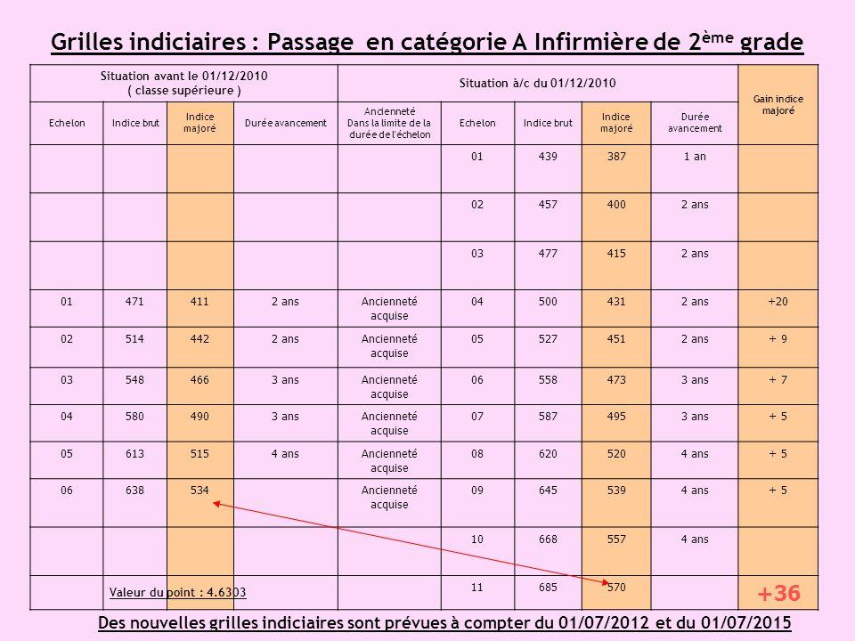 Grilles indiciaires : Passage en catégorie A Infirmière de 2ème grade