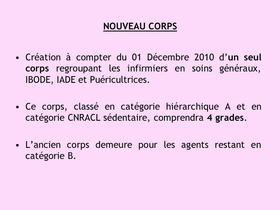 NOUVEAU CORPS Création à compter du 01 Décembre 2010 d'un seul corps regroupant les infirmiers en soins généraux, IBODE, IADE et Puéricultrices.