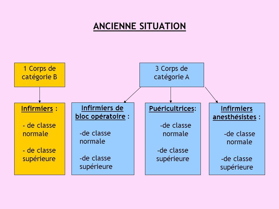 ANCIENNE SITUATION 1 Corps de catégorie B 3 Corps de catégorie A