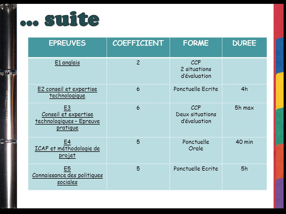 … suite EPREUVES COEFFICIENT FORME DUREE E1 anglais 2 CCF