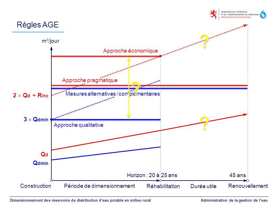 Règles AGE m3/jour Approche économique Approche pragmatique