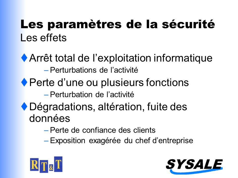 Les paramètres de la sécurité Les effets