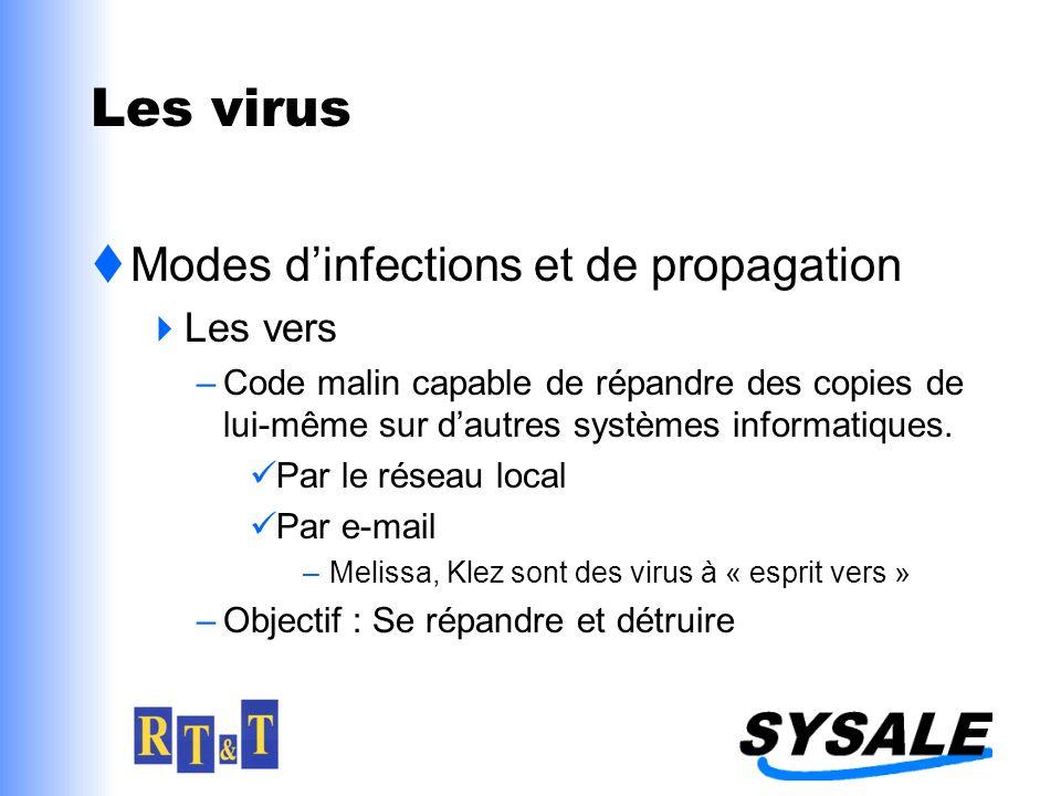 Les virus Modes d'infections et de propagation Les vers